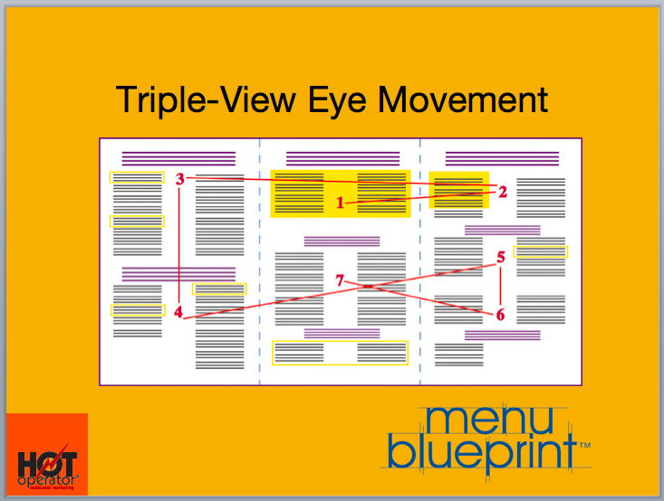 Triple View Eye Pattern