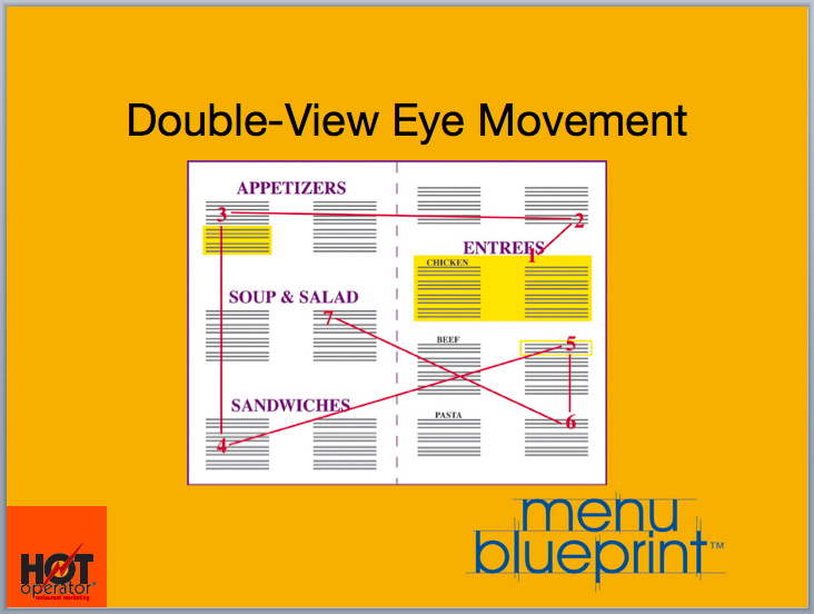 Double View Eye Pattern